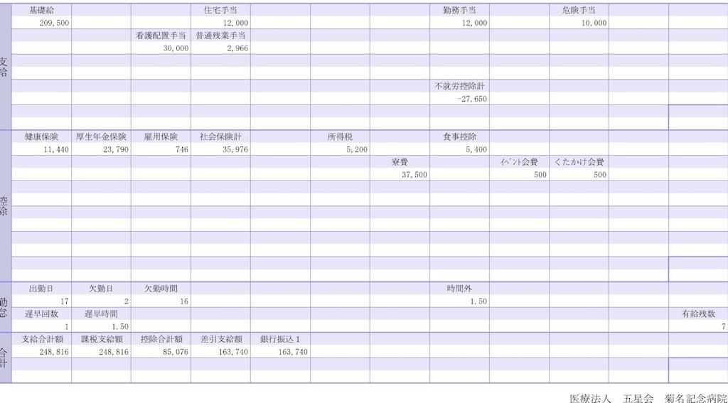 菊名記念病院・看護師の給与明細【ガチ画像】・給料・評判・口コミ・ボーナス・年収