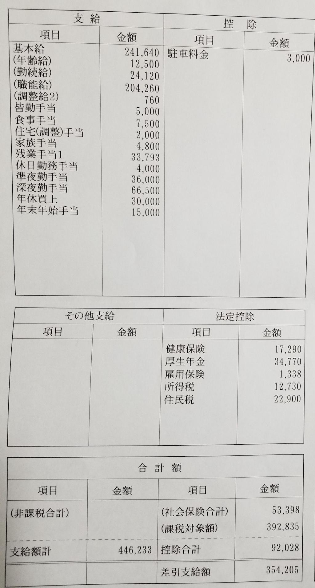 東大和病院・看護師の給与明細【ガチ画像】・給料・評判・口コミ・ボーナス・年収